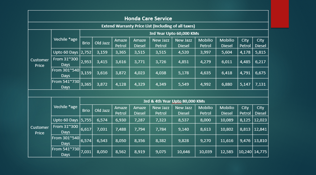 Home Honda Care Service. Customer Support