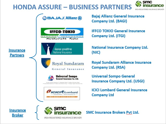 Honda Insurance Renewal In Guntur Tirupati Nellore